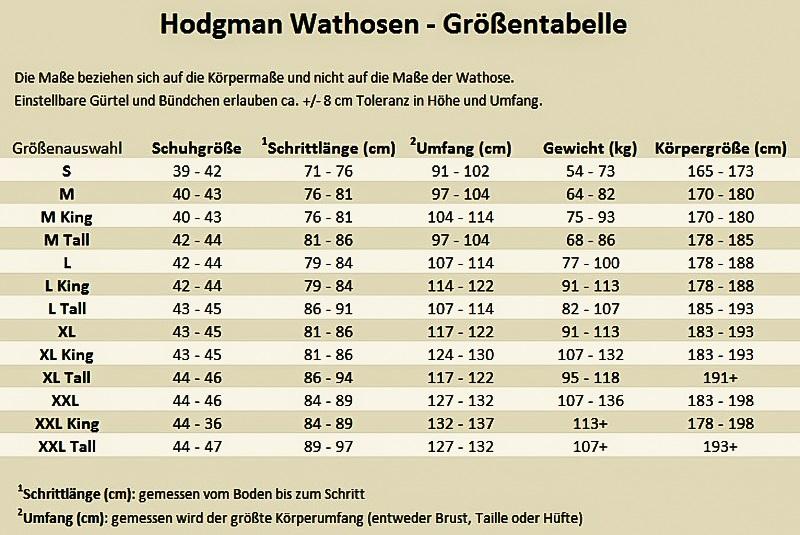 Hodgman_Tabelle_1